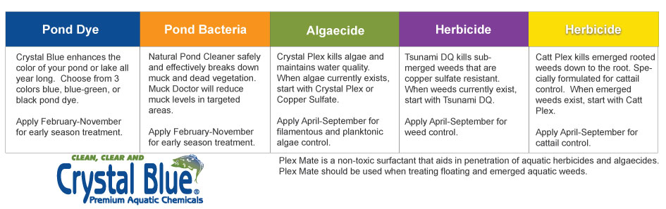 When To Use Pond Products